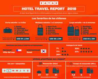 Hotel Travel Report Chile 2018