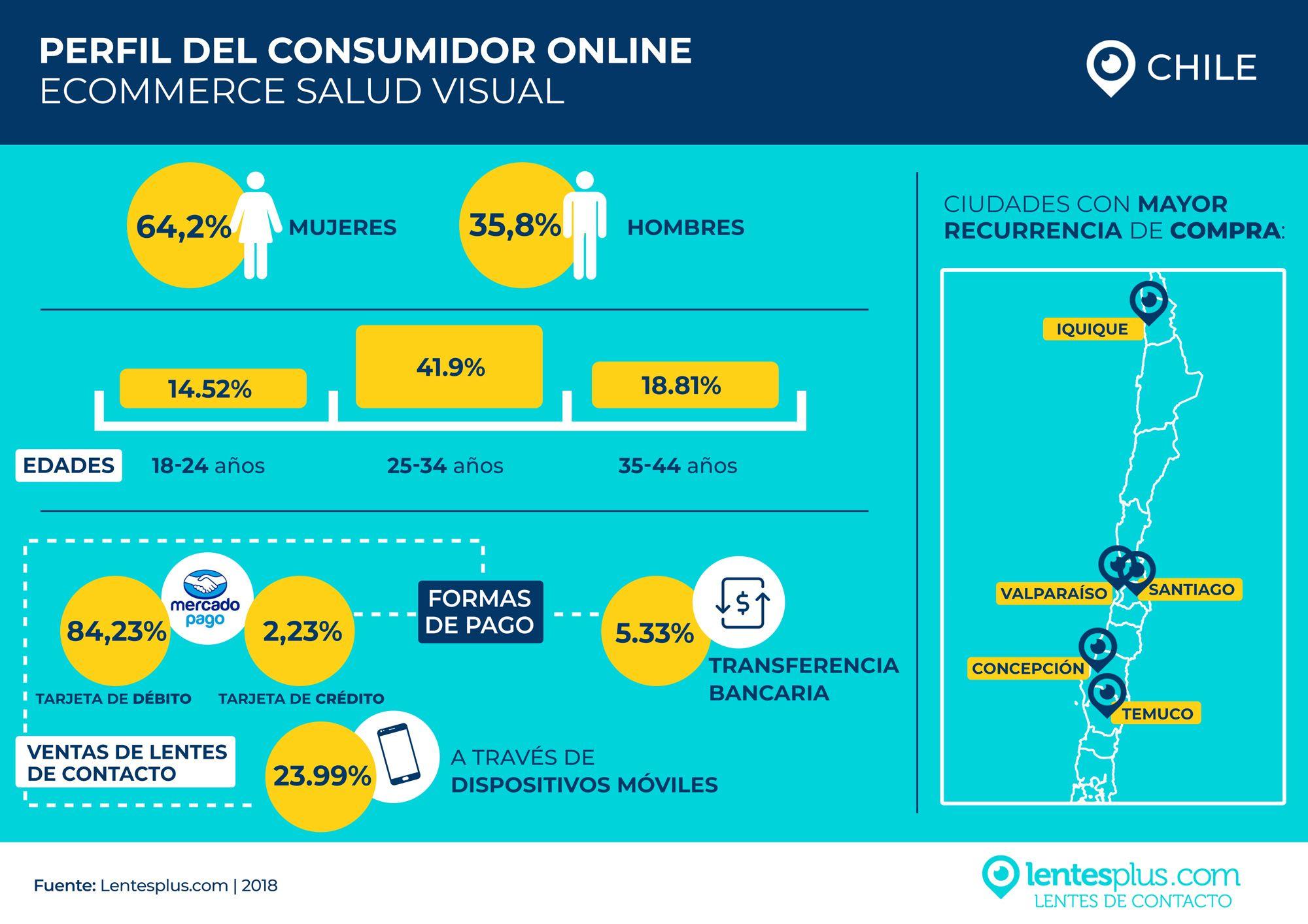 Foto de Perfil del Consumidor Online de Salud Visual chileno