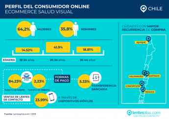 Perfil del Consumidor Online de Salud Visual chileno